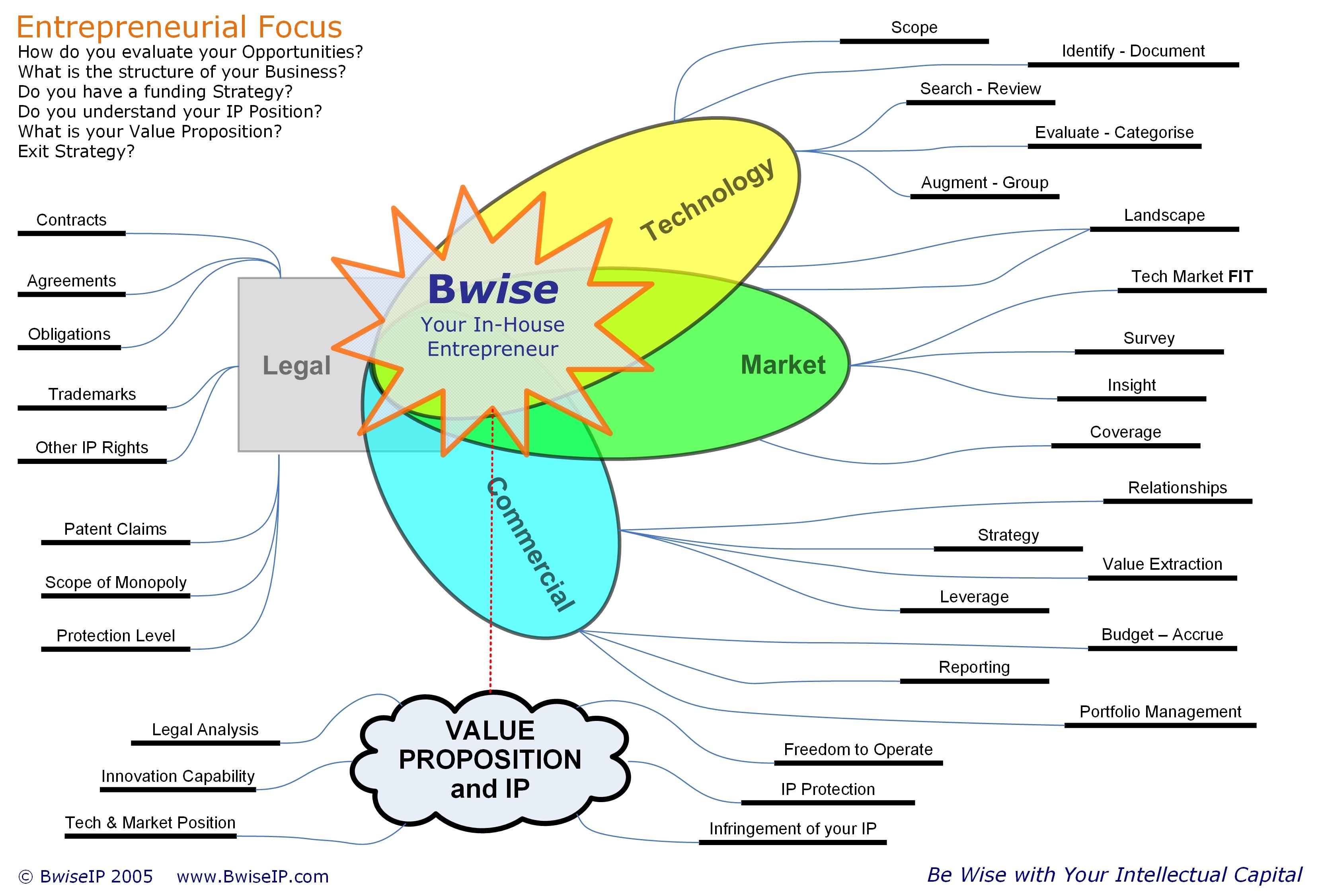 BwiseIP - IH Entrepreneur Space v10 med res